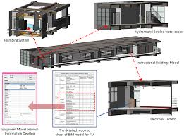 buildings free full text development of bim execution plan for