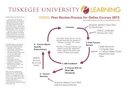 tuskegee university elearning