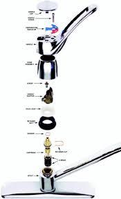 Leaky Kitchen Faucet Repair Moen Kitchen Faucet Cartridge Two Handle Kitchen Faucet Leaking At