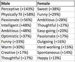 Words To Use In A Resume To Describe Yourself The Best And Worst Words To Use In Your Online Dating Profile