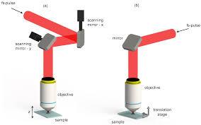photonics free full text ultrafast laser pulses for
