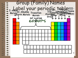 Halogen On Periodic Table The Periodic Table And Ionic Bonding Part 2 Periodic Table Terms