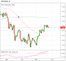Usd To Sgd Singapore Dollar Forecasts Pound Hits Major Resistance Usd Sees