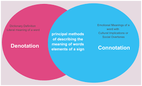 denotation and connotation venn diagram venn diagram creately