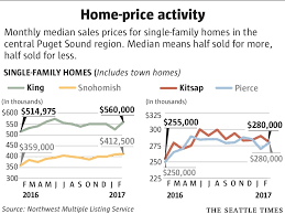 seattle and eastside home prices after brief slowdown surge to