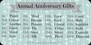 wedding anniversary gifts for each year wedding anniversary meanings uk tbrb info