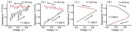 magnetoresistance and capacitance oscillations and hysteresis in