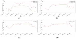 water free full text constraining parameter uncertainty in