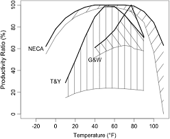 weather u0027s effect on construction labor productivity journal of