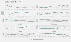 billboard volatility how have the charts changed