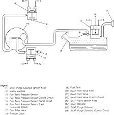 repair guides emission controls evaporative emission control