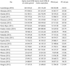 tabla de ingresos para medical 2016 saúde pública el ingreso económico como incentivo para la