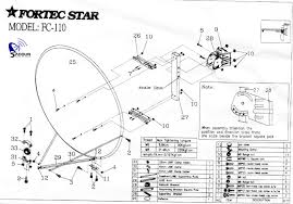 25 Square Meter by Satellite Antenna Dish Size Required Or Recommended