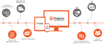Magento B2b E Commerce Platform B2c E Commerce Magento 2 0 Enterprise Features To Give Wings To Your Ecommerce Business