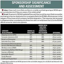 coke zero fan cam coke gets zero recognition in college sports