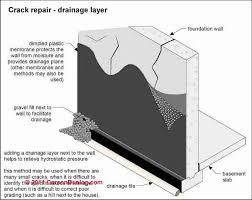 Basement Foundation Repair Methods by Wet Basement Prevention U0026 Cure