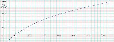 ethylene glycol viscosity table ethylene glycol data page wikipedia