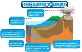 Earths Interior Diagram Structure Of The Earth National Geographic Kids