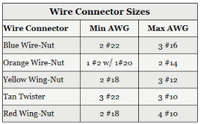 wire connectors wire nuts electrical 101