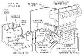 submarine main propulsion diesels chapter 7