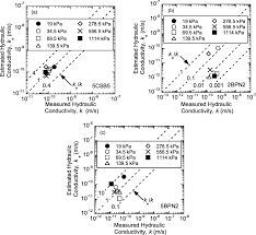 Ms Civil Cover Sheet by Consolidation Behavior Of Polymerized Bentonite Amended Backfills