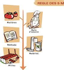 normes haccp cuisine collective dossier pedagogique