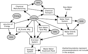 life cycle perspective on residential water conservation