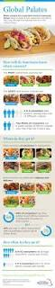 10 best chd expert food industry infographics images on