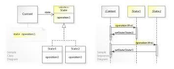 design pattern php là gì state pattern wikipedia