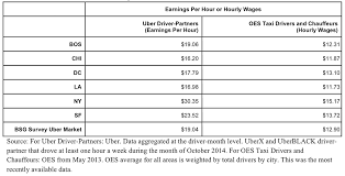 Barnes And Noble Minimum Wage How Much Do Uber Drivers Make Uber Reveals Driver Wages Money