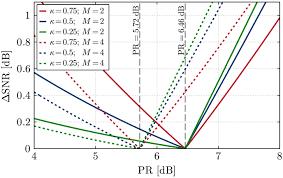 osa hybrid modulation formats enabling elastic fixed grid