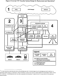 federal register vehicle to vehicle security credential