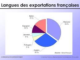 chambre de commerce franco allemande chambre franco allemande de commerce et d industrie l allemand sur
