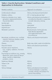 erectile dysfunction american family physician