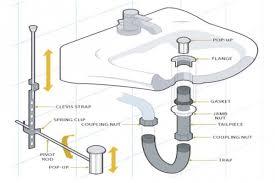 Kitchen Sink Drain Parts Alluring Kitchen Sink Parts Names Home - Parts of the kitchen sink