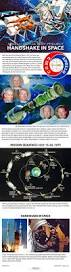 soyuz how the first joint space mission worked infographic