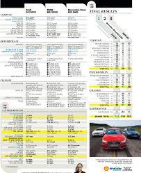 audi s6 vs c d test drive 2013 bmw m5 vs 2012 mercedes e63 amg 2013