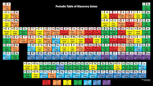 periodic table of elements test beautiful periodic table of elements test periodik tabel