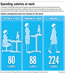 standing at your desk may not result in weight loss pittsburgh