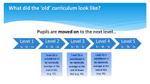 ks1 writing sats papers croft church of england primary school achievement for everyone 6 what