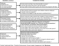 a randomized trial of methods to engage mexican american parents