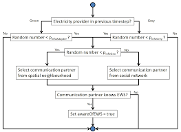 an empirically grounded model of green electricity adoption in germany