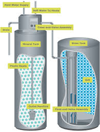 how does plumbing work how do water softeners work diagram periodic tables