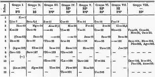 Periodic Table Periods And Groups Powerschool Learning 8th Grade Science Sec 1 Mendeleev U0027s