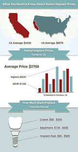 Torrance Ca Zip Code Map by Dental Implants Affordable Tooth Implant Treatment For Southern