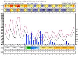 Portland Air Quality Map by Fox 12 Weather Blog Kptv Fox 12