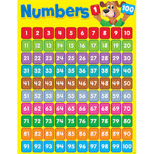 Flashcards Numbers 1 100 Numbers 1 100 Happy Hound Learning Chart Promoni U0027s
