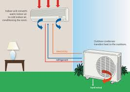 the technology behind air conditioning units digital edge
