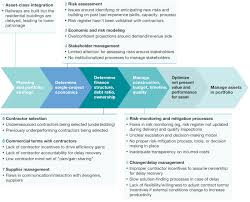 commercial risk model a risk management approach to a successful infrastructure project