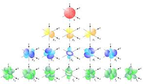 Electron Configuration Worksheet Answer Key Electron Configuration Worksheet Electrons And Periodic Table